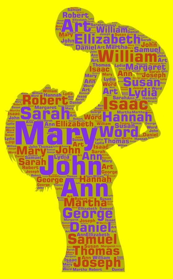 Popular names